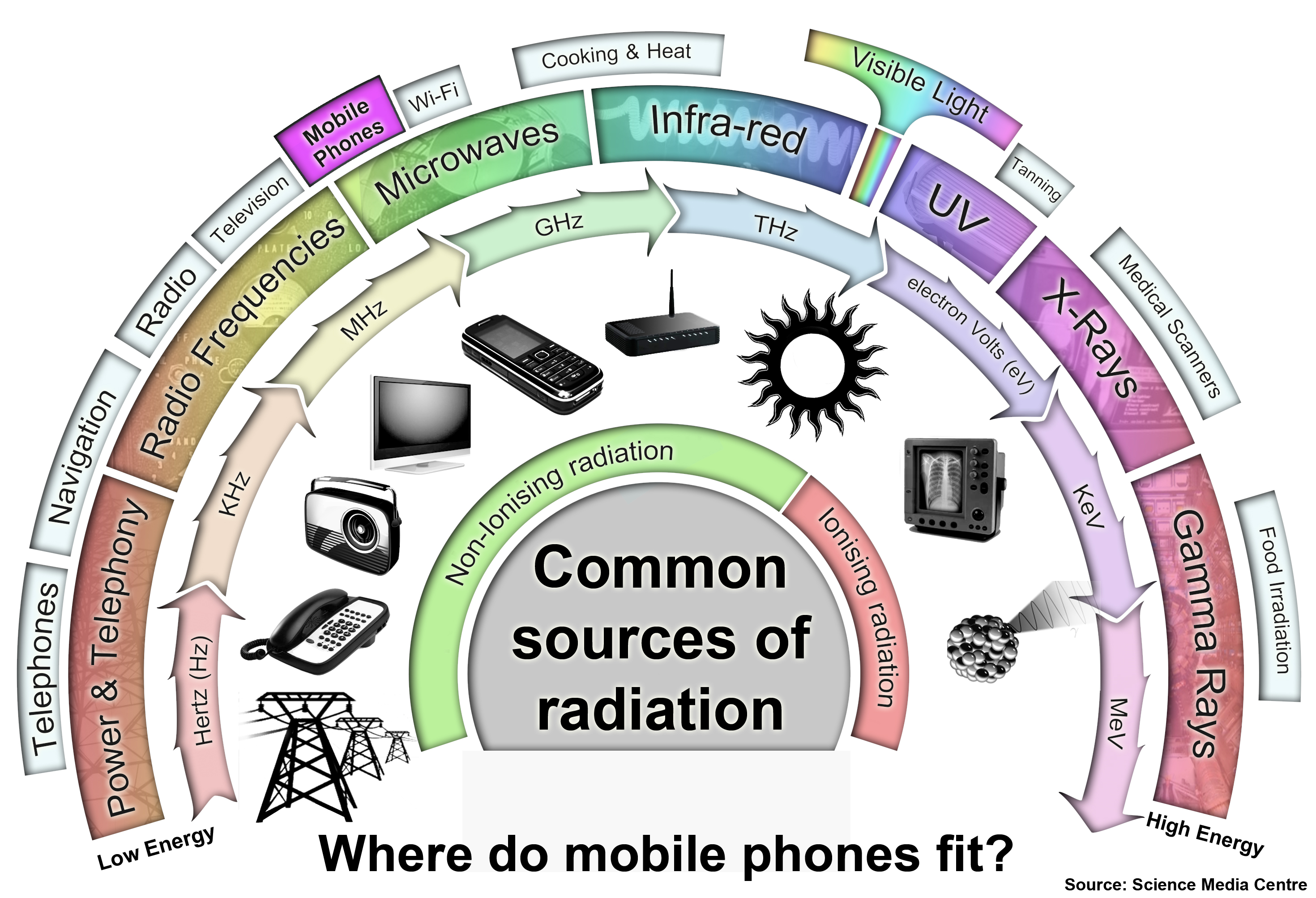 Reducing Exposure to EMF Radiation from Wirless Devices, Radiowaves