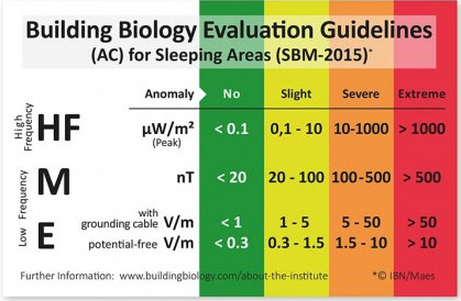A Summary Of The German Building Biology Insute Emf Exposure Limits Elished In Sbm 2017 These Target Sleeping Areas So That Numbes